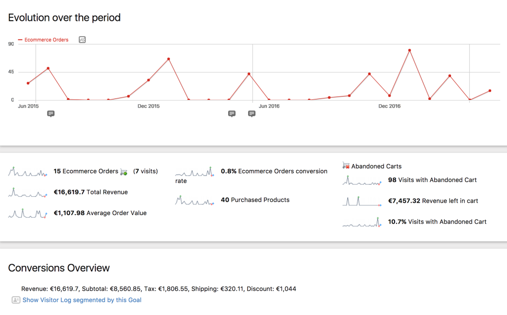 WooCommerce Analytics with Matomo